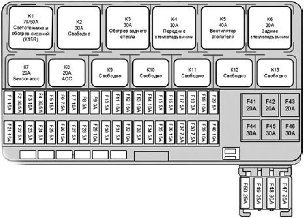 Схема предохранителей и реле в салоне Lada Vesta