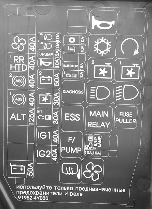 Обозначение предохранителей и реле в моторном отсеке киа рио 3
