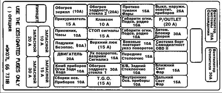 Схема предохранителей в салоне Киа Спортейдж 1