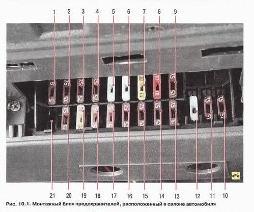 Схема предохранителей Таврия (новый блок)