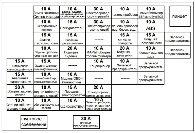Схема блока предохранителей в салоне Киа Спортейдж 2