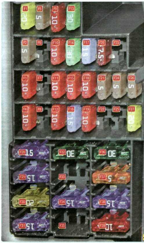 Схема блока предохранителей и реле в салоне Рено Дастер (автомобили до 01.2015 года)
